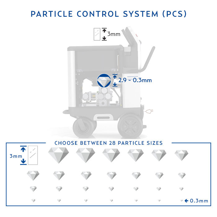 Particle Control System